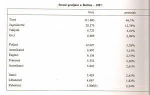 Auszug aus der Festschrift: Ausländerstatistik für Berlin - 1987